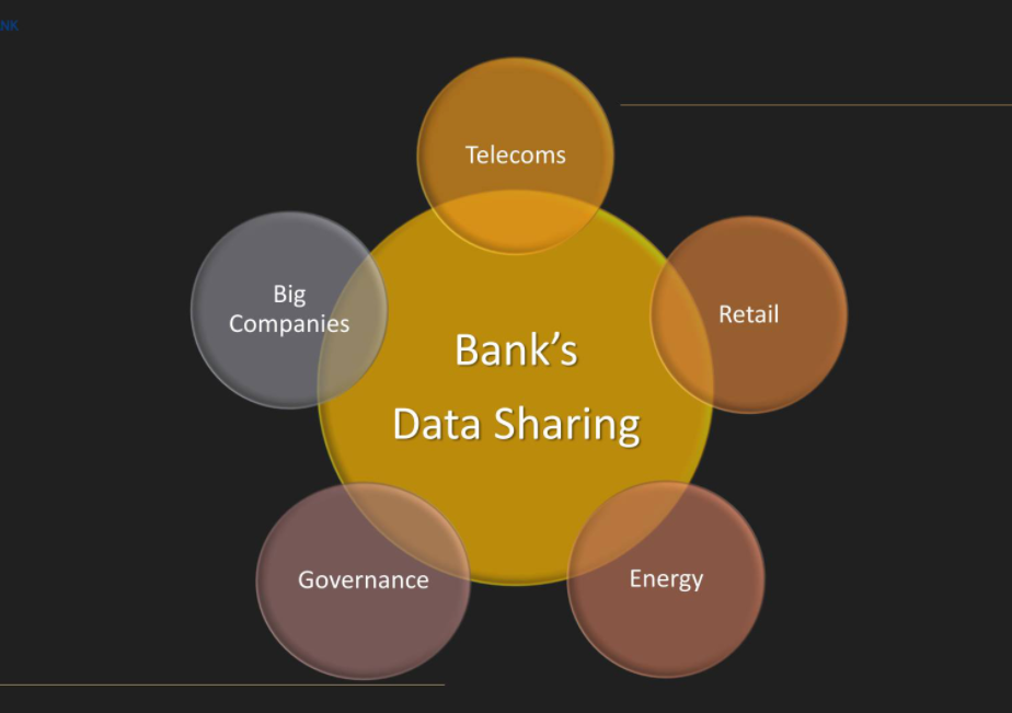 Bank's Data Sharing.©Piraeus Bank.